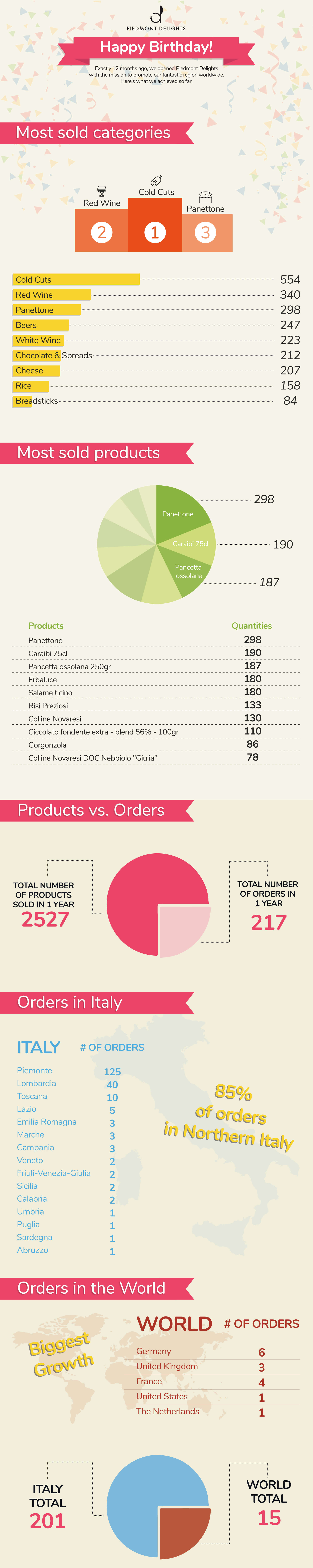 Infographic-Piedmont-Delights-1-year